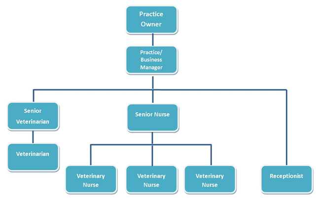 topshop organizational structure Organizational structure • organizational structure is the way in witch an organization's activities (job tasks) are divided, organized and coordinated • organizational structure is the way in which and work, authority resources of an organization have been divided among members.